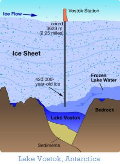 Lake Vostok Antartica drilling
